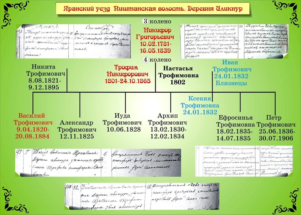 Родословная Черепановых 3 колено
