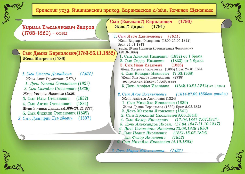 Родословная по фамилии Зверевы Яранский район