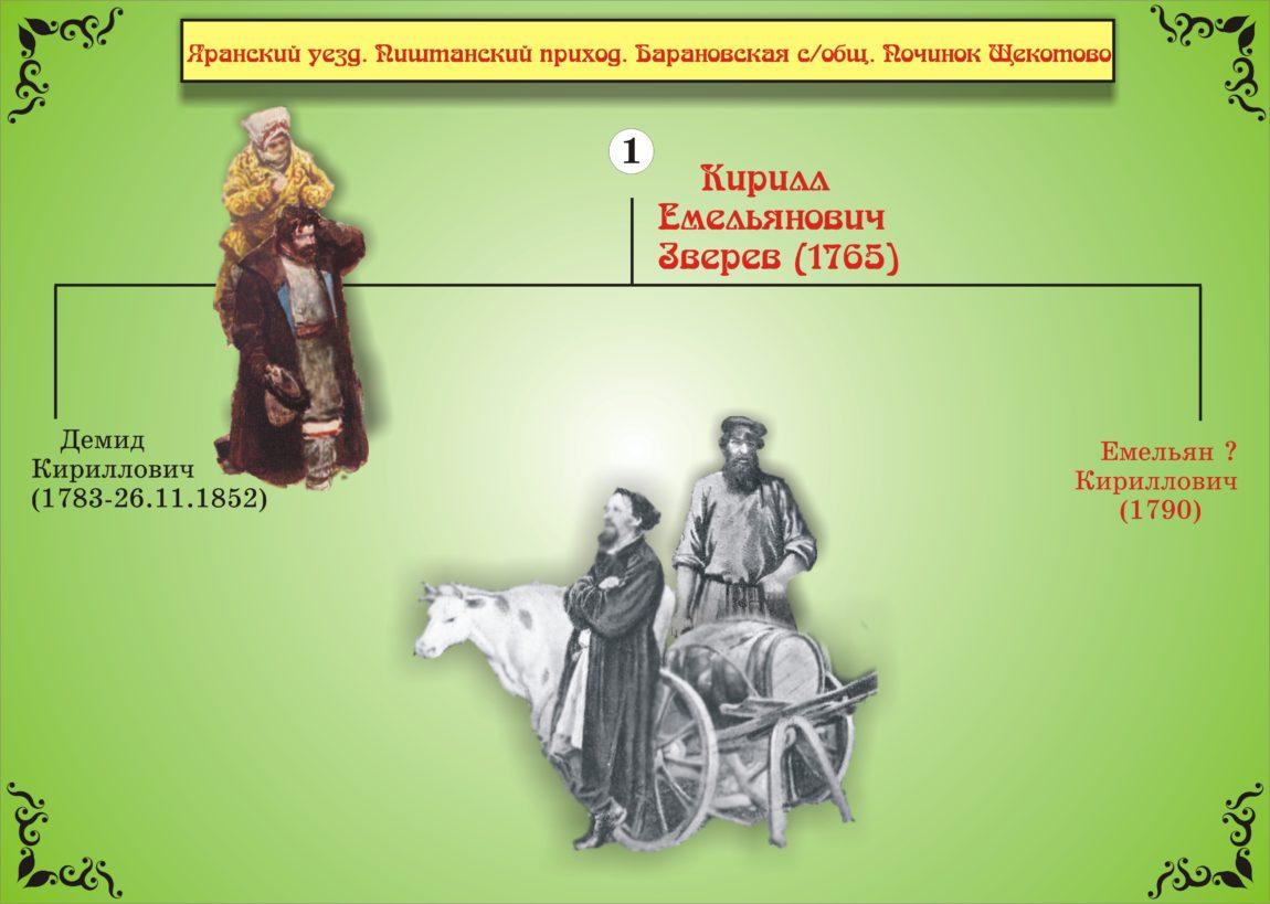 Родословная фамилии Зверевых Яранский район