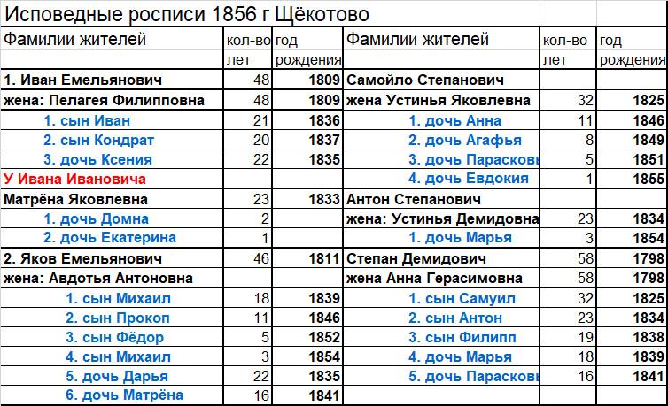Исповедные росписи 1856 г жителей д. Щёкотовы фамилии Зверевых
