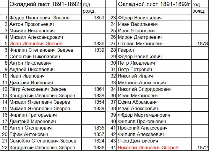 Окладной лист 1891-92 г д. Щёкотово по фамилии Зверевых