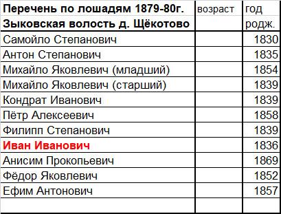 Перечень по лошадям 1879-80г. Зыковская волость д. Щёкотово