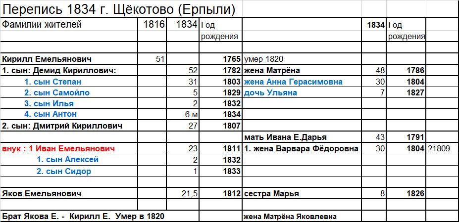 Перепись 1834 г. Зверевых деревни Щёкотово