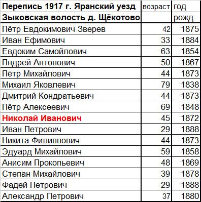 Перепись 1917 г Яранский у. Зыковская волость д. Щёкотово